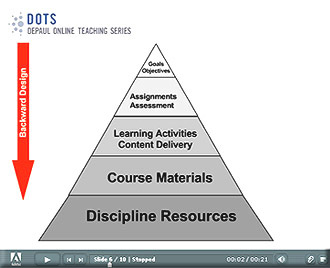 Dots Module 1 Lecture Notes